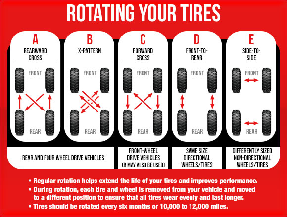Tire Rotation in Mississauga