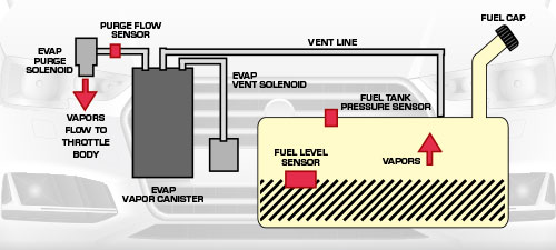 Did you know, Evaporative emissions control systems – EVAP